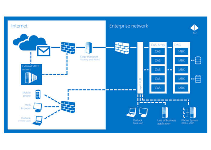 Mail-server-چیست